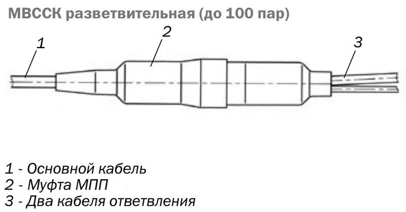 МBССК 30/50 компрессионная разветвительная муфта на 30/50 пар