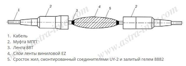 BCCK 100 компрессионная соединительная муфта на 100 пар